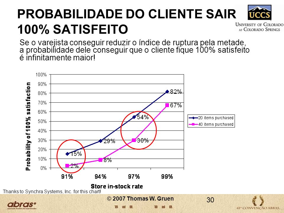 30 PROBABILIDADE DO CLIENTE SAIR 100% SATISFEITO Se o varejista conseguir reduzir o índice de ruptura pela metade, a probabilidade dele conseguir que