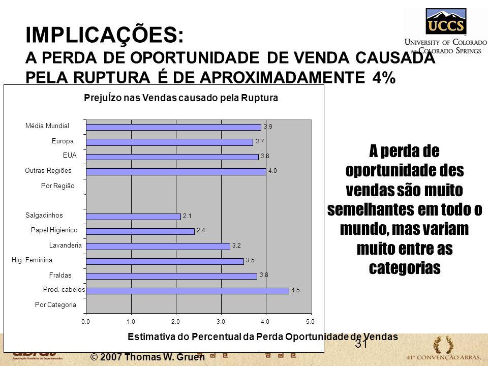 31 IMPLICAÇÕES: A PERDA DE OPORTUNIDADE DE VENDA CAUSADA PELA RUPTURA É DE APROXIMADAMENTE 4% A perda de oportunidade des vendas são muito semelhantes