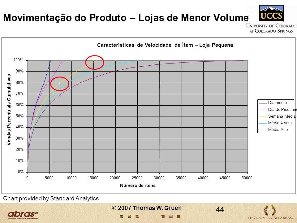 Movimentação do Produto – Lojas de Menor Volume Chart provided by Standard Analytics 44 © 2007 Thomas W. Gruen