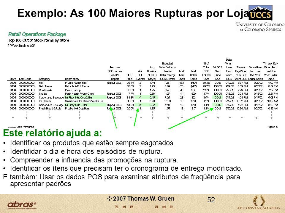 Exemplo: As 100 Maiores Rupturas por Loja Este relatório ajuda a: Identificar os produtos que estão sempre esgotados. Identifidar o dia e hora dos epi
