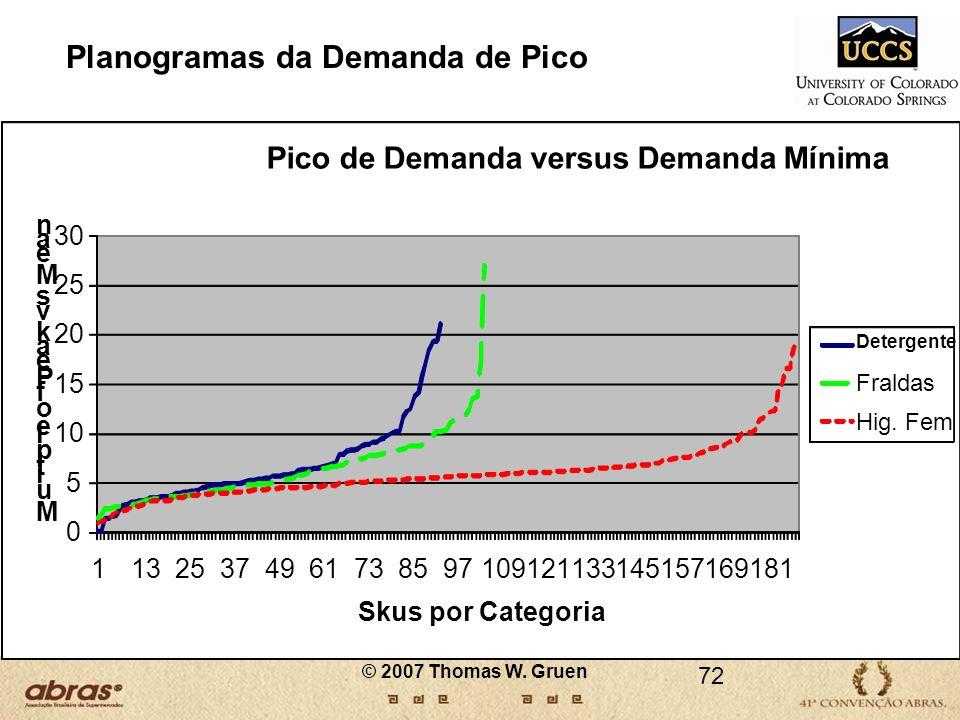 Planogramas da Demanda de Pico 72 0 5 10 15 20 25 30 11325374961738597109121133145157169181 M u i t i p l e o f P e a k v s M e a n Skus por Categoria
