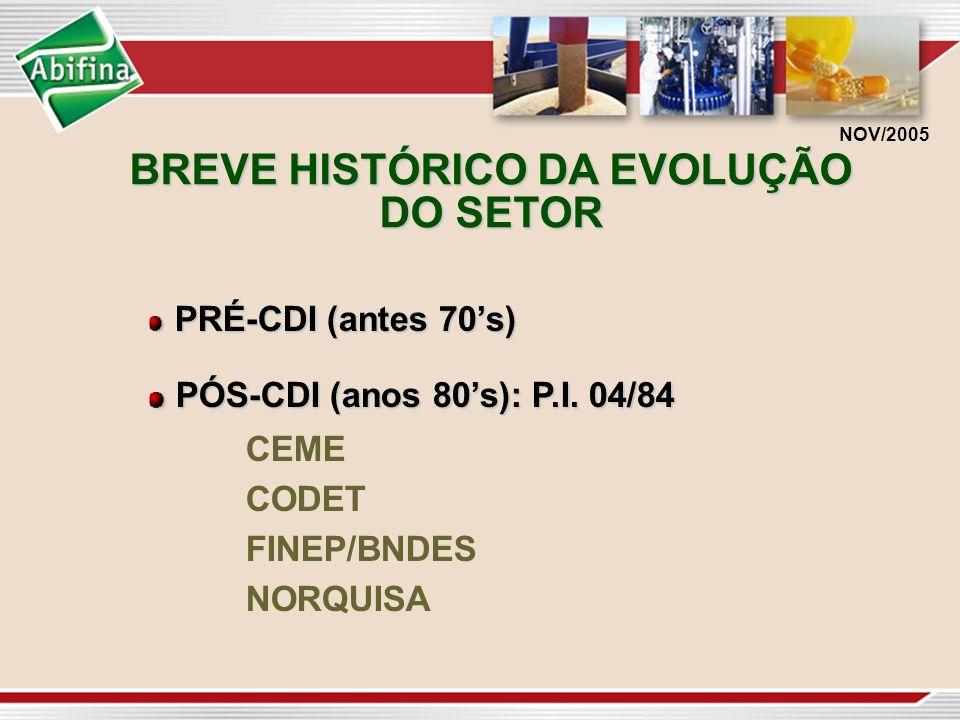 BREVE HISTÓRICO DA EVOLUÇÃO DO SETOR PRÉ-CDI (antes 70s) PRÉ-CDI (antes 70s) PÓS-CDI (anos 80s): P.I. 04/84 PÓS-CDI (anos 80s): P.I. 04/84 CEME CODET