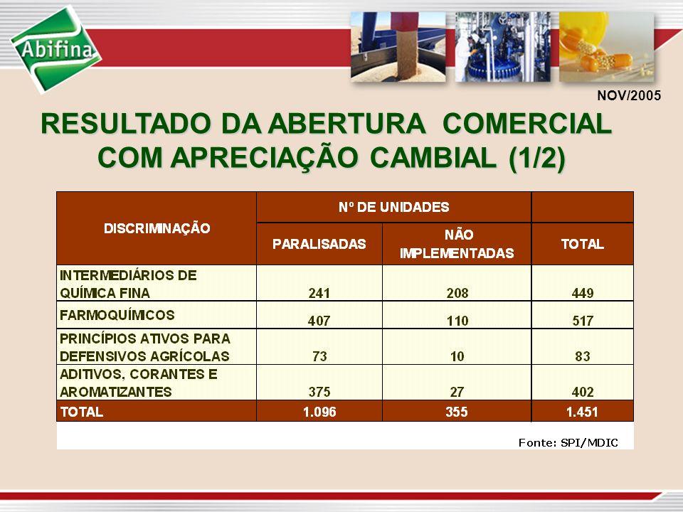RESULTADO DA ABERTURA COMERCIAL COM APRECIAÇÃO CAMBIAL (1/2) NOV/2005