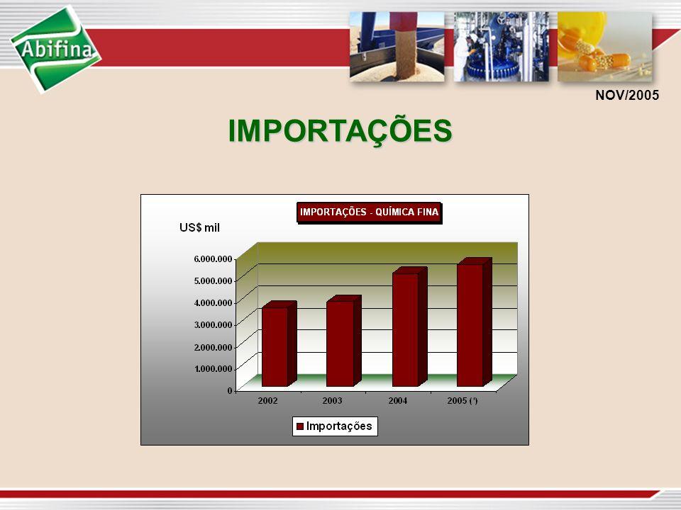 IMPORTAÇÕES IMPORTAÇÕES NOV/2005