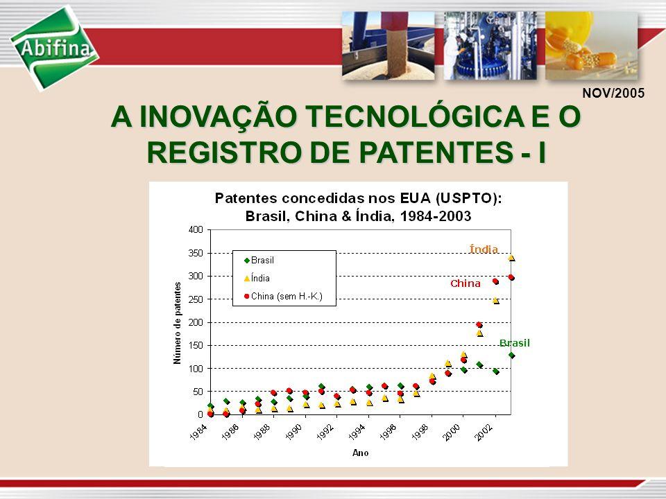 A INOVAÇÃO TECNOLÓGICA E O REGISTRO DE PATENTES - I NOV/2005