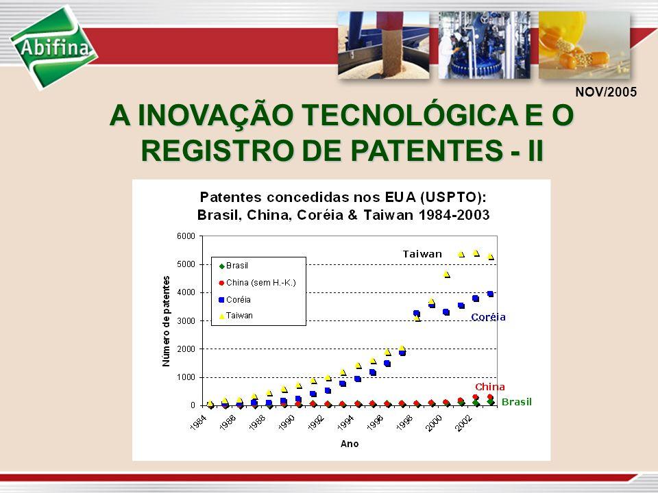 A INOVAÇÃO TECNOLÓGICA E O REGISTRO DE PATENTES - II NOV/2005