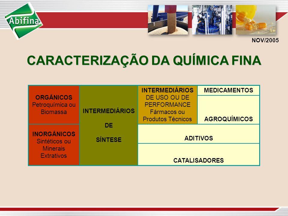 CARACTERIZAÇÃO DA QUÍMICA FINA ORGÂNICOS Petroquímica ou Biomassa INTERMEDIÁRIOS DE SÍNTESE INTERMEDIÁRIOS DE USO OU DE PERFORMANCE Fármacos ou Produt