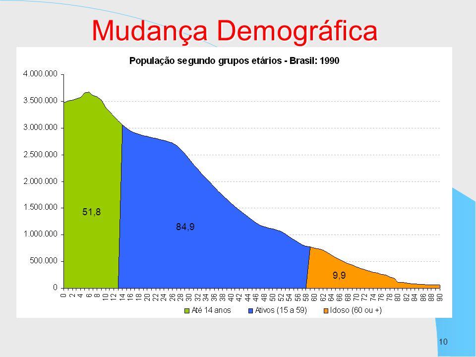 10 84,9 51,8 84,9 9,9 Mudança Demográfica