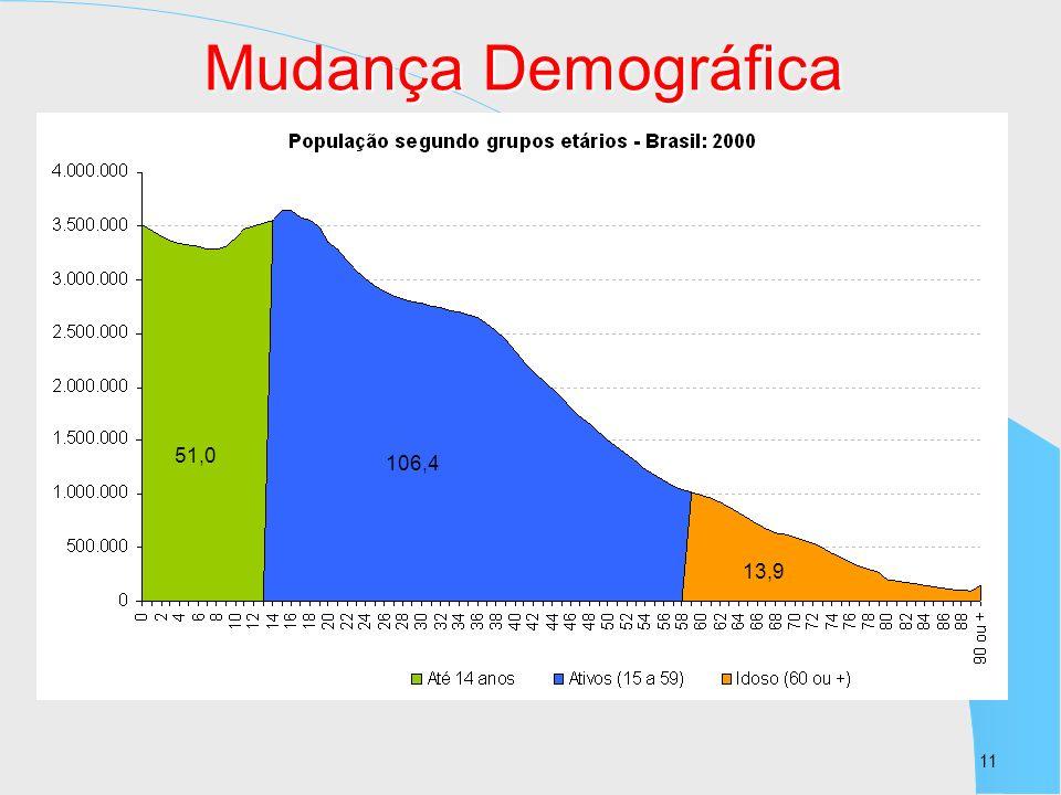 11 51,0 106,4 13,9 Mudança Demográfica