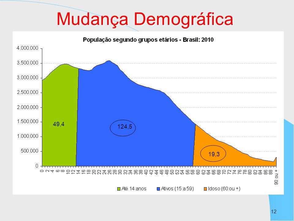 12 49,4 124,5 19,3 Mudança Demográfica