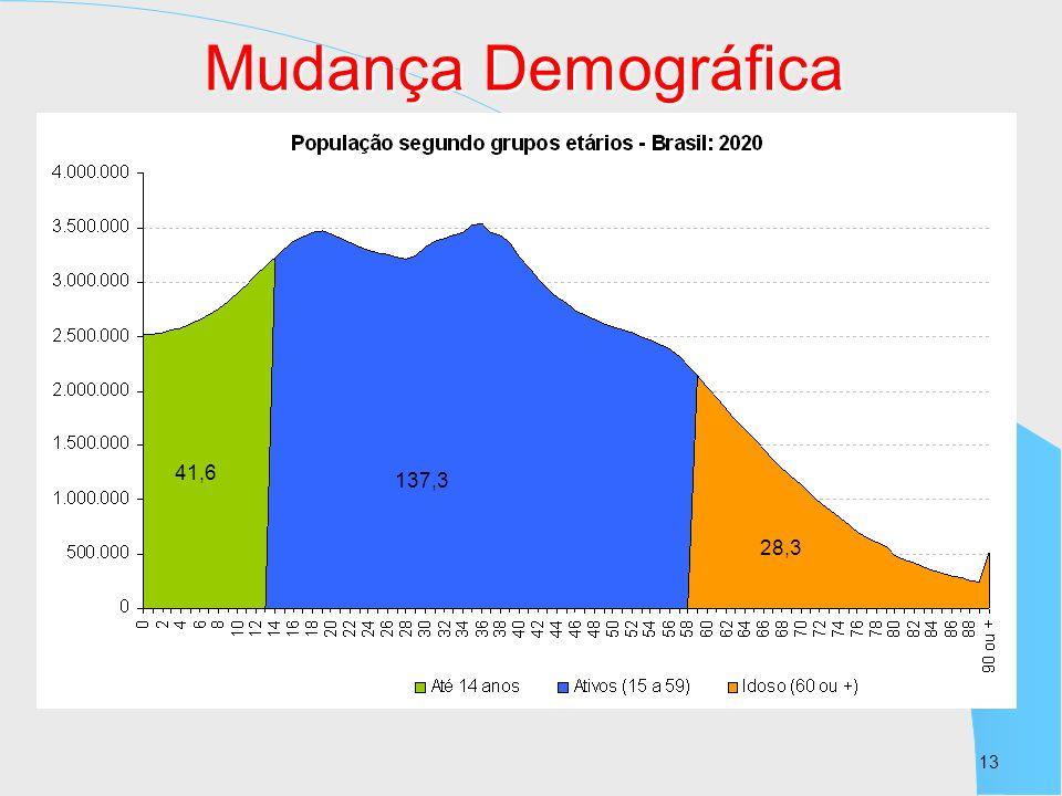 13 41,6 137,3 28,3 Mudança Demográfica
