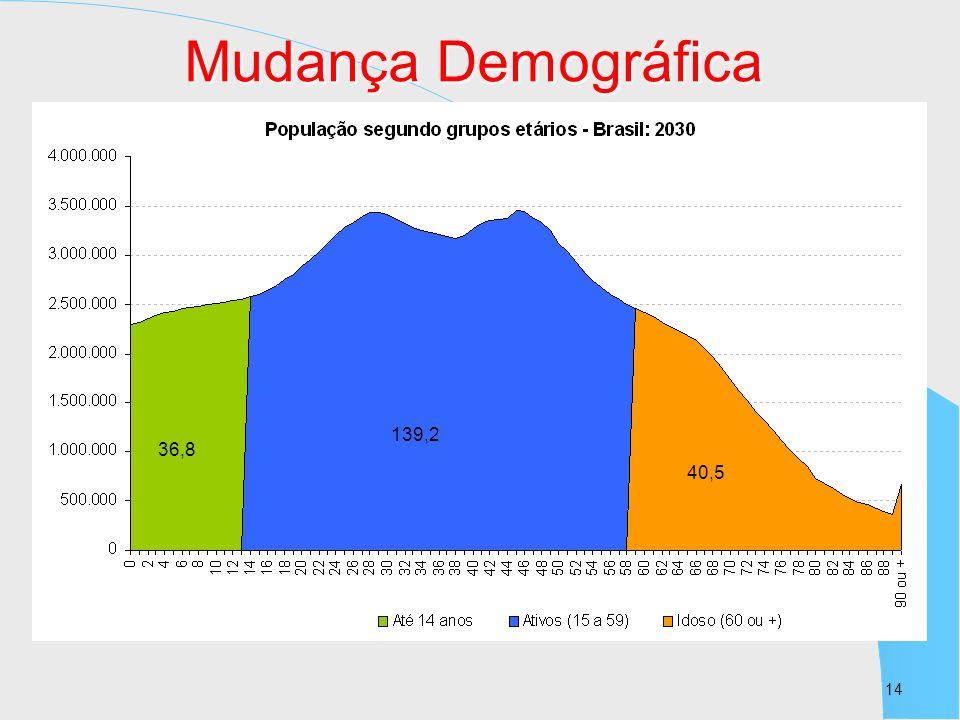 14 36,8 139,2 40,5 Mudança Demográfica