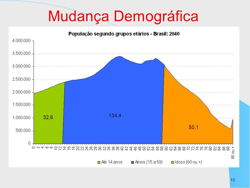 15 32,6 134,4 50,1 Mudança Demográfica