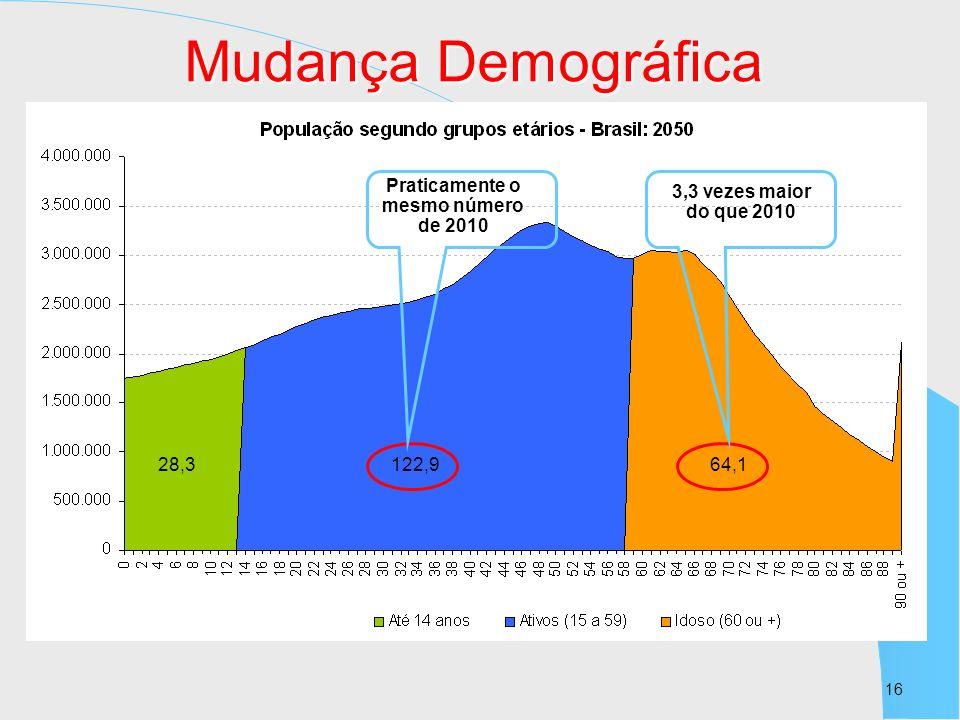 16 28,3122,964,1 Praticamente o mesmo número de 2010 3,3 vezes maior do que 2010 Mudança Demográfica
