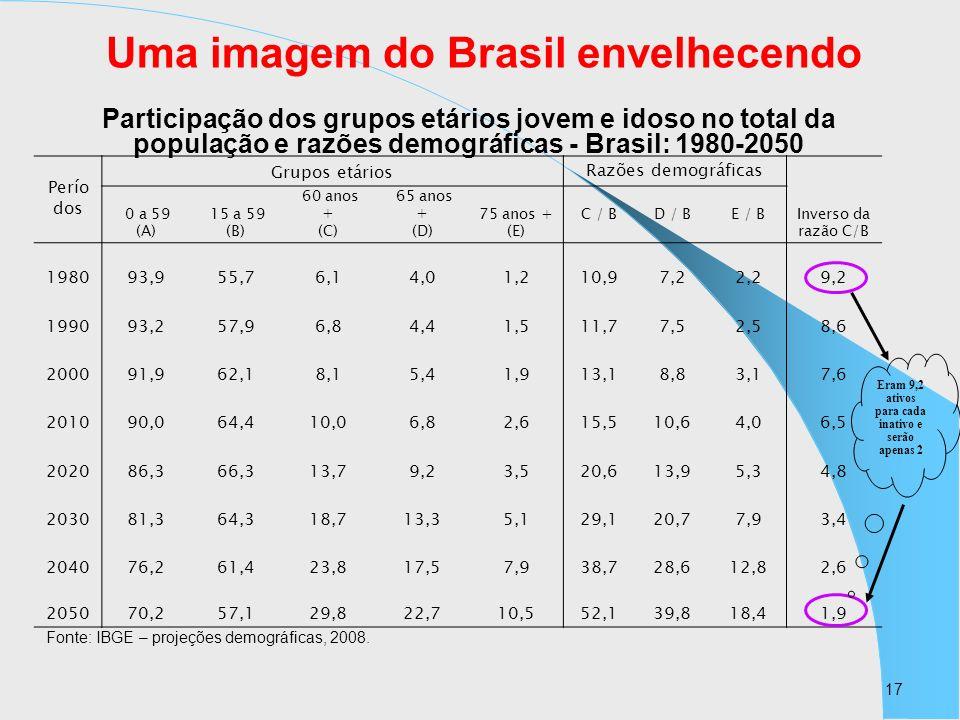 17 Uma imagem do Brasil envelhecendo Participação dos grupos etários jovem e idoso no total da população e razões demográficas - Brasil: 1980-2050 Fon