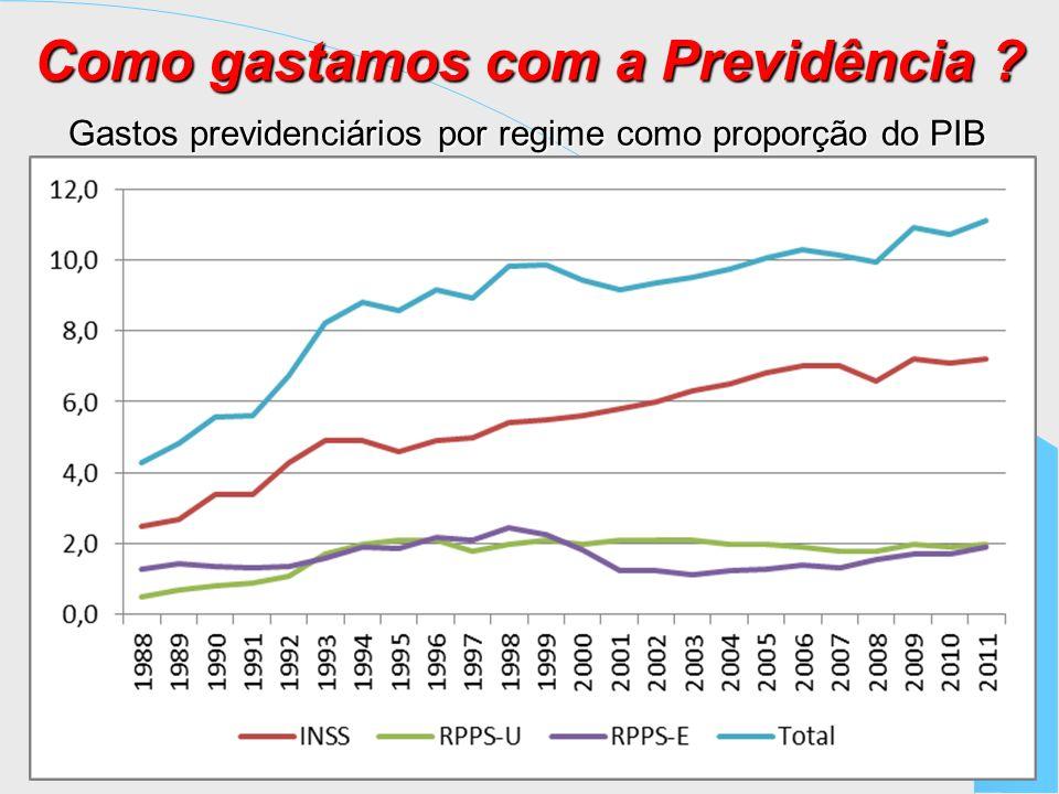 Como gastamos com a Previdência ? Gastos previdenciários por regime como proporção do PIB