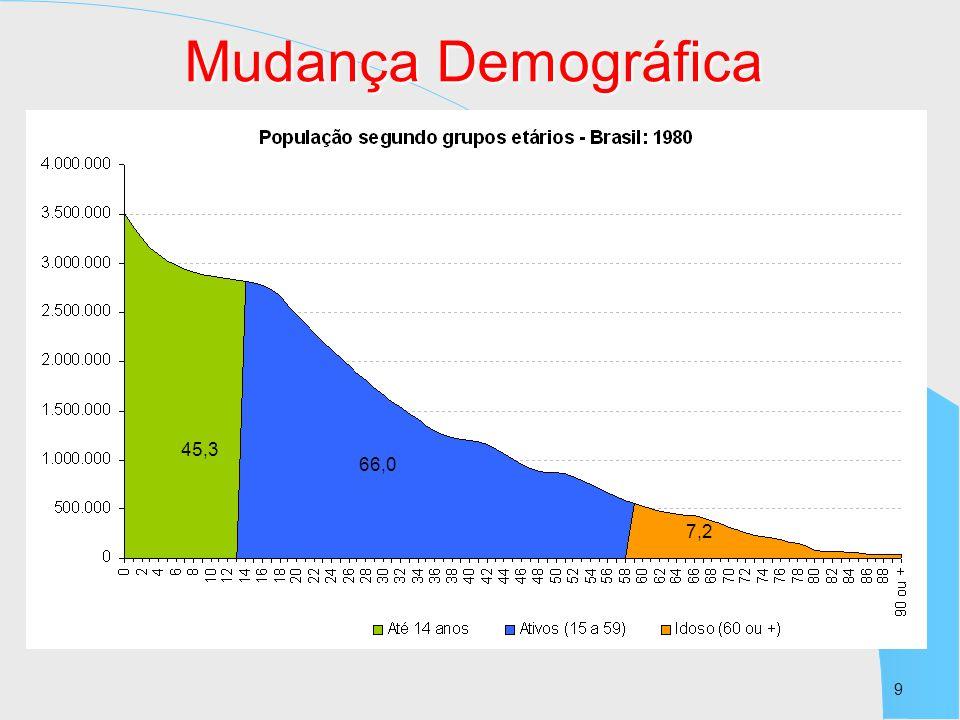9 45,3 66,0 7,2 Mudança Demográfica