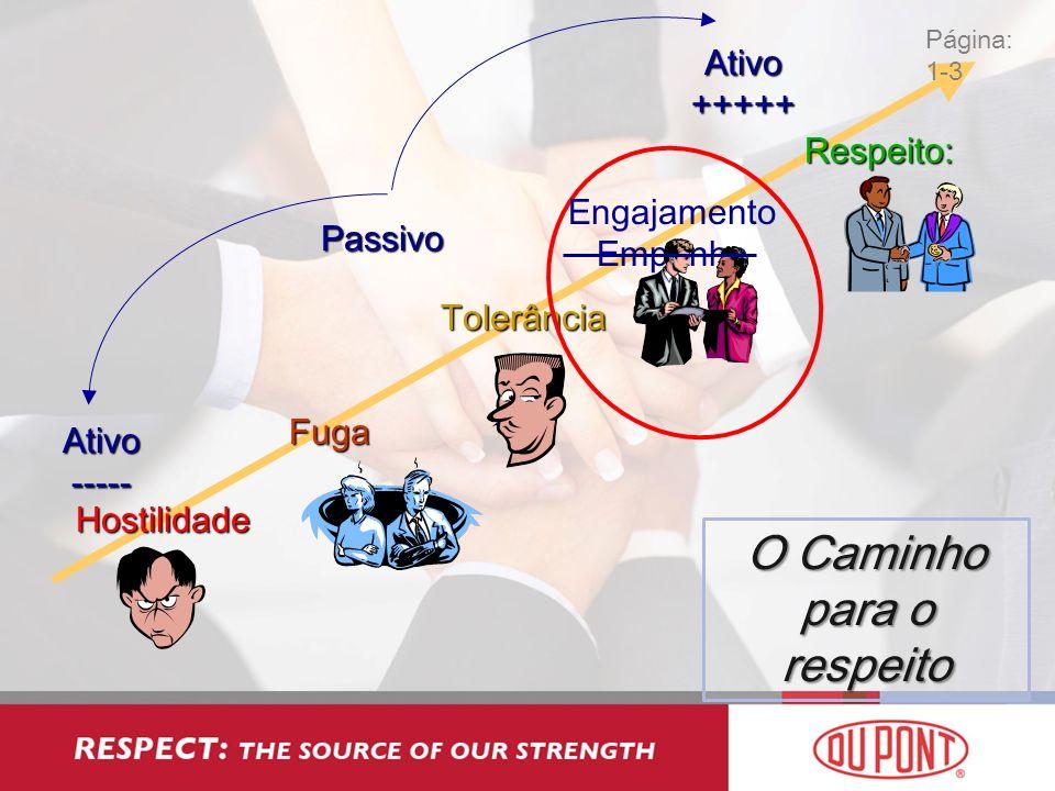 Hostilidade Ativo ----- Ativo +++++ PassivoFuga Respeito: Tolerância Engajamento Empenho O Caminho para o respeito Página: 1-3