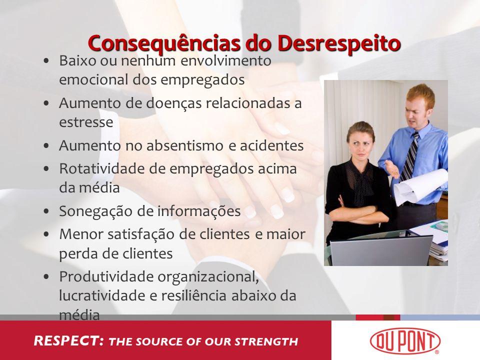 Consequências do Desrespeito Baixo ou nenhum envolvimento emocional dos empregados Aumento de doenças relacionadas a estresse Aumento no absentismo e