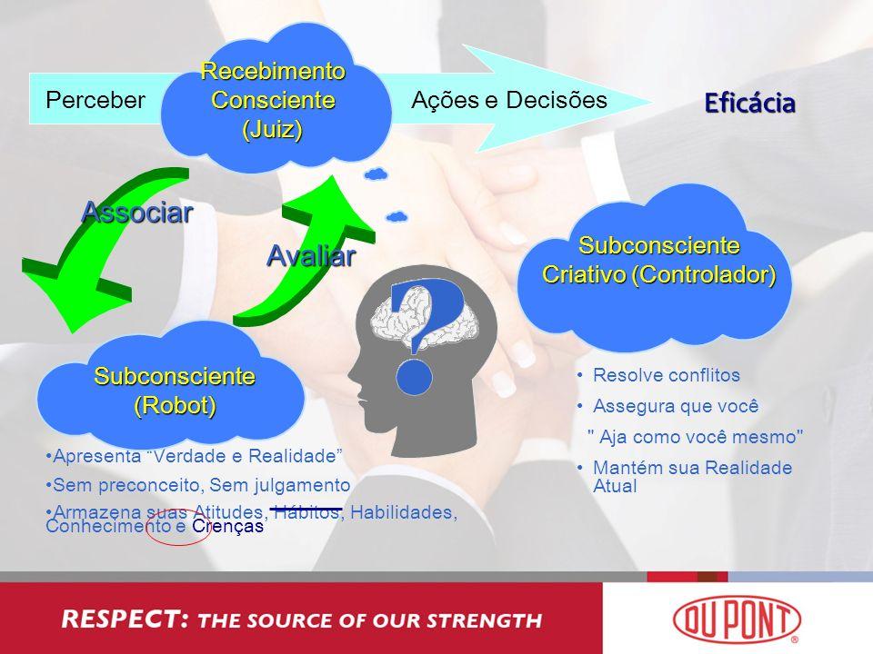 Perceber Recebimento Consciente (Juiz) Ações e Decisões Associar Avaliar Subconsciente Criativo (Controlador) Apresenta Verdade e Realidade Sem precon