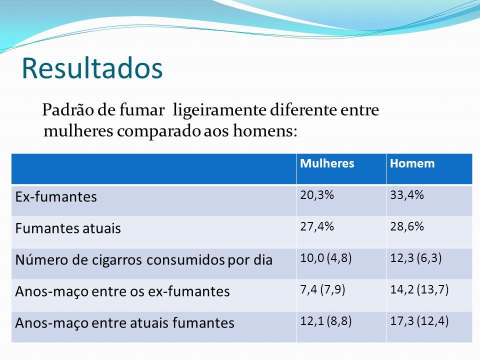 Padrão de fumar ligeiramente diferente entre mulheres comparado aos homens: Resultados MulheresHomem Ex-fumantes 20,3%33,4% Fumantes atuais 27,4%28,6%