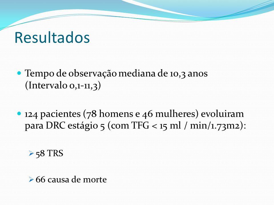 Resultados Tempo de observação mediana de 10,3 anos (Intervalo 0,1-11,3) 124 pacientes (78 homens e 46 mulheres) evoluiram para DRC estágio 5 (com TFG