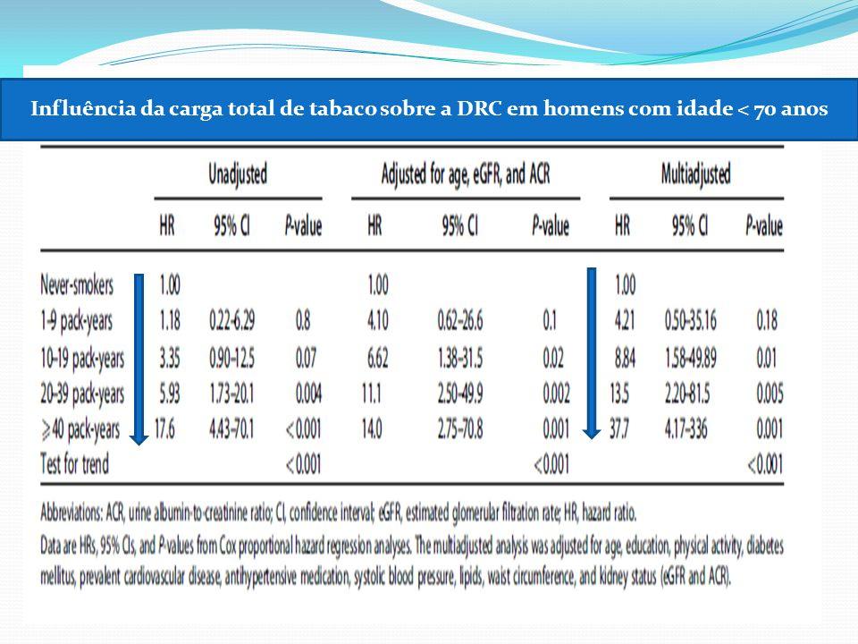 Influência da carga total de tabaco sobre a DRC em homens com idade < 70 anos