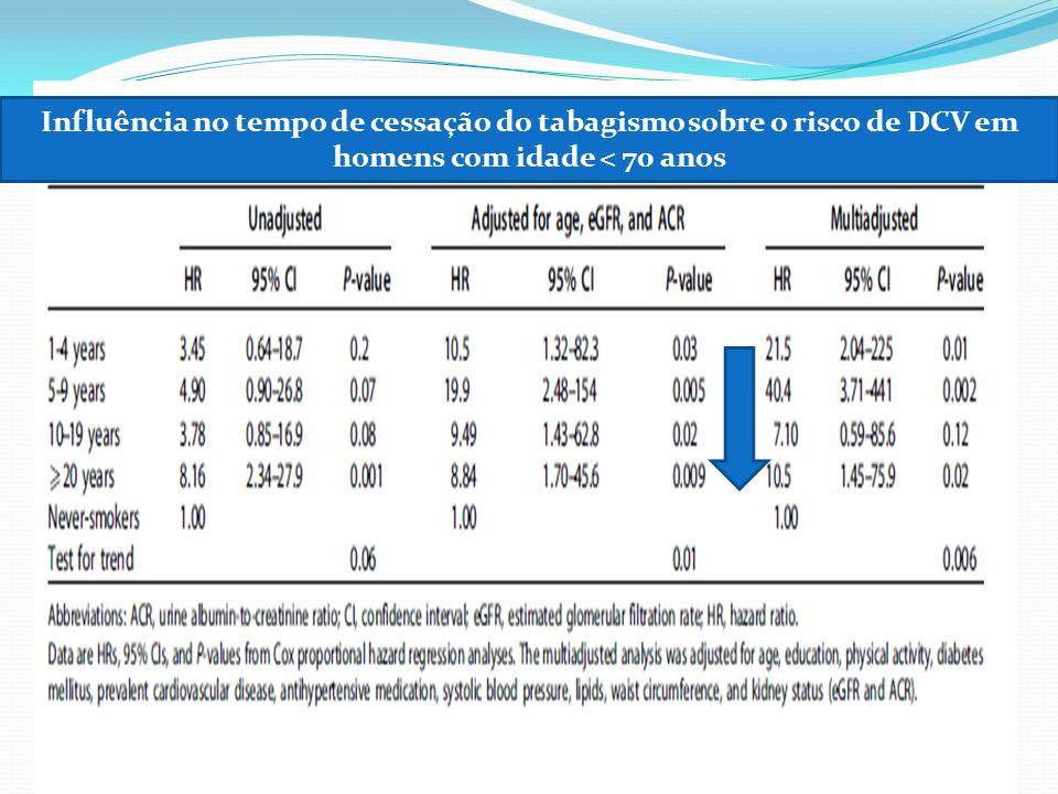 Influência no tempo de cessação do tabagismo sobre o risco de DCV em homens com idade < 70 anos