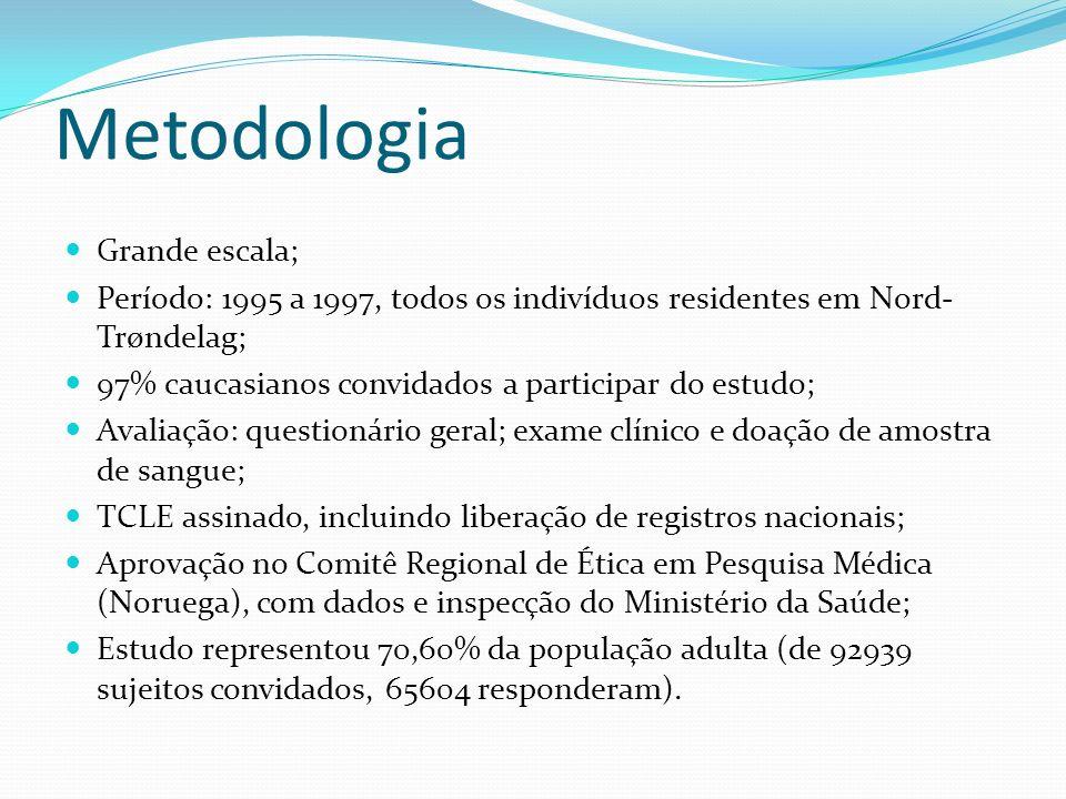 Metodologia Grande escala; Período: 1995 a 1997, todos os indivíduos residentes em Nord- Trøndelag; 97% caucasianos convidados a participar do estudo;