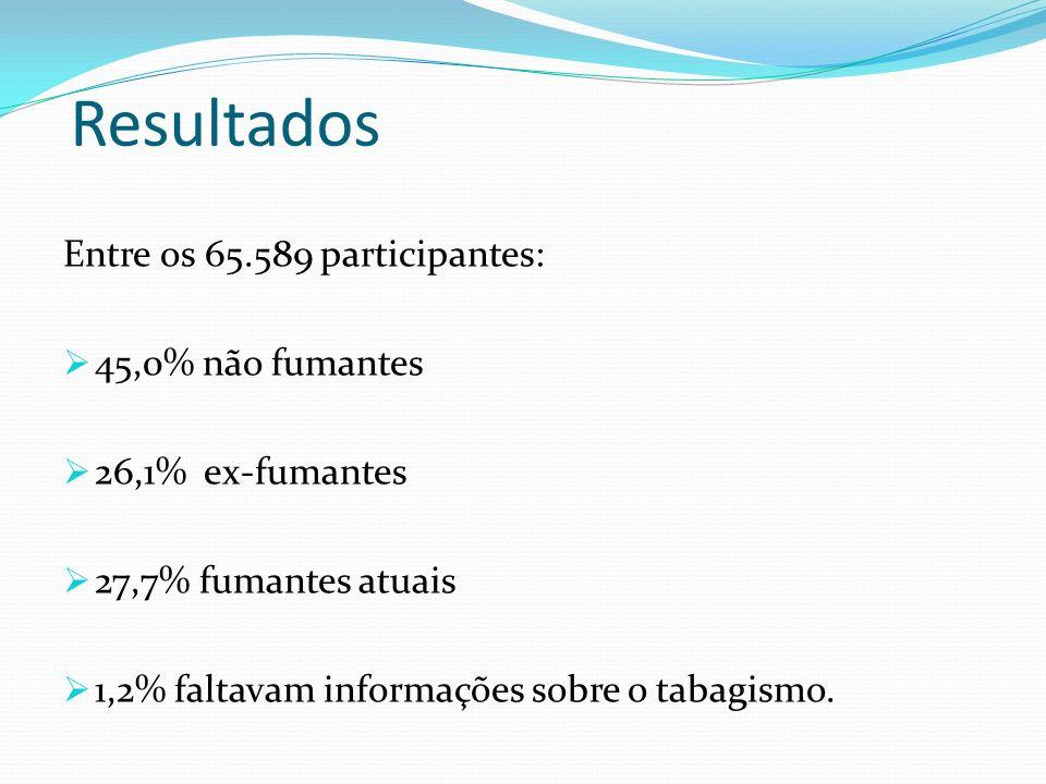 Resultados Entre os 65.589 participantes: 45,0% não fumantes 26,1% ex-fumantes 27,7% fumantes atuais 1,2% faltavam informações sobre o tabagismo.