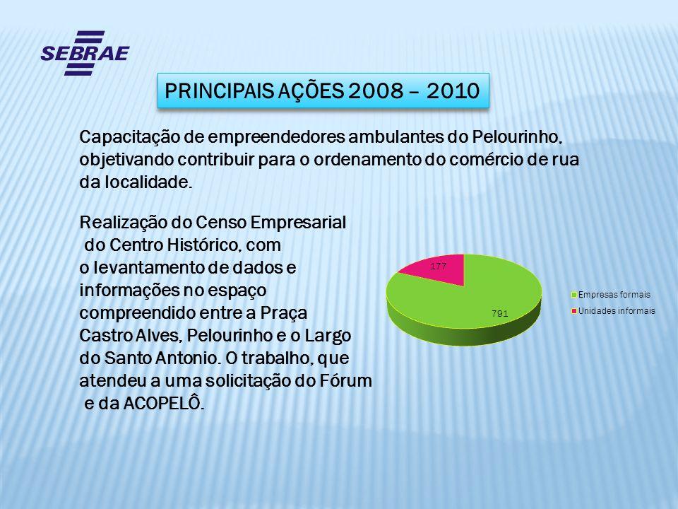 Capacitação de empreendedores ambulantes do Pelourinho, objetivando contribuir para o ordenamento do comércio de rua da localidade. Realização do Cens