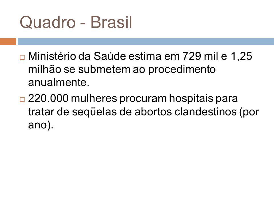 Quadro - Brasil Ministério da Saúde estima em 729 mil e 1,25 milhão se submetem ao procedimento anualmente. 220.000 mulheres procuram hospitais para t