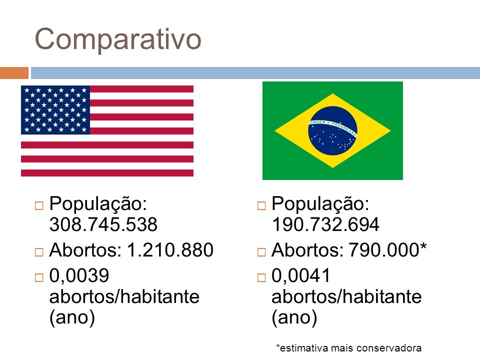 Comparativo População: 308.745.538 Abortos: 1.210.880 0,0039 abortos/habitante (ano) População: 190.732.694 Abortos: 790.000* 0,0041 abortos/habitante