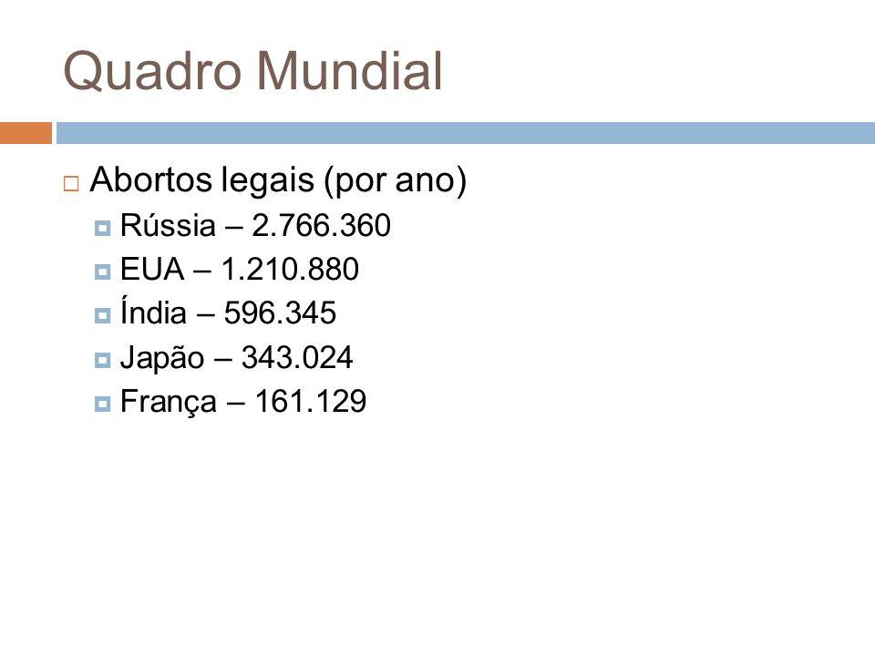Abortos legais (por ano) Rússia – 2.766.360 EUA – 1.210.880 Índia – 596.345 Japão – 343.024 França – 161.129