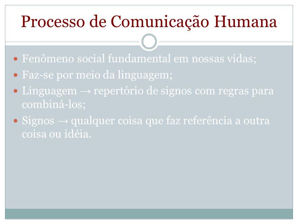 Processo de Comunicação Humana Fenômeno social fundamental em nossas vidas; Faz-se por meio da linguagem; Linguagem repertório de signos com regras pa
