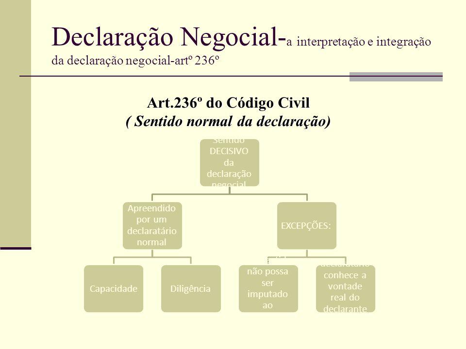 Sentido DECISIVO da declaração negocial Apreendido por um declaratário normal CapacidadeDiligênciaEXCEPÇÕES: -Tal sentido não possa ser imputado ao de