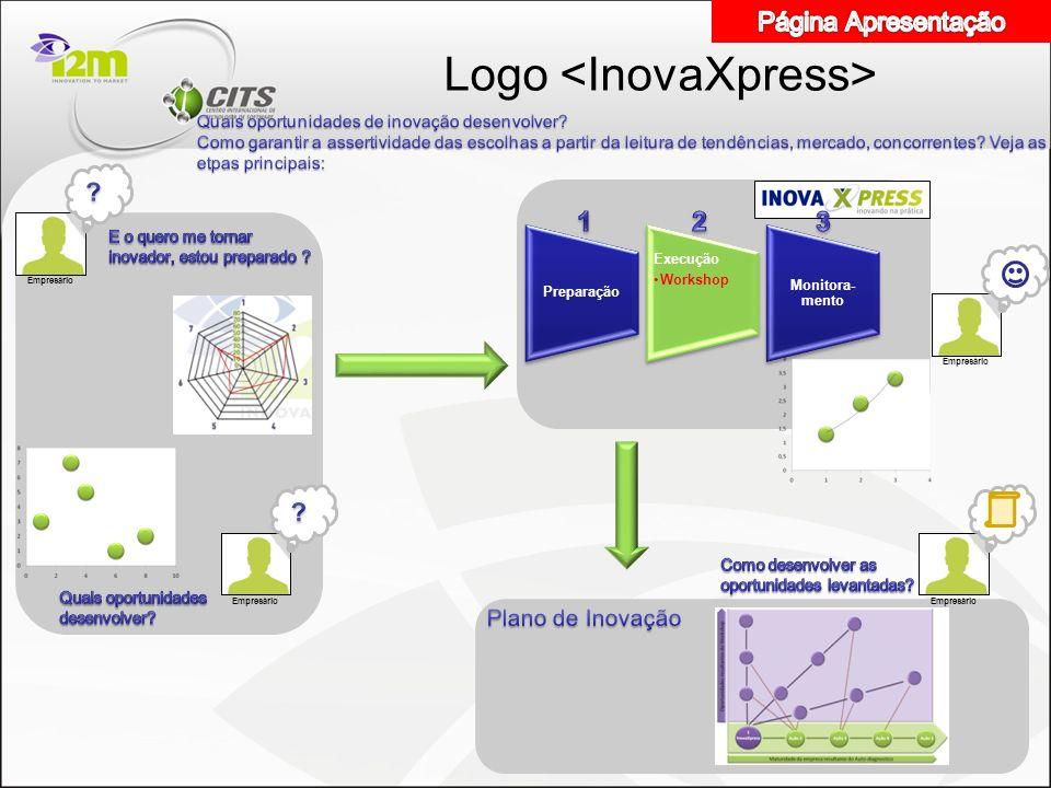 Modelo de negocio:CITS-I2M em parceria com o C2I Auto- diagnostico pela Empresa Preenchimento efetuado por 4 ou 5 dirigentes no site Rede de Inovação Entrevista com os Gestores Uso de instrumento de coleta de dados na entrevista semi-conduzida InovaXpress Síntese Estratégica Workshop de 6 horas na Empresa Plano de Inovação Elaboração do Plano de Inovação pela equipe consultiva