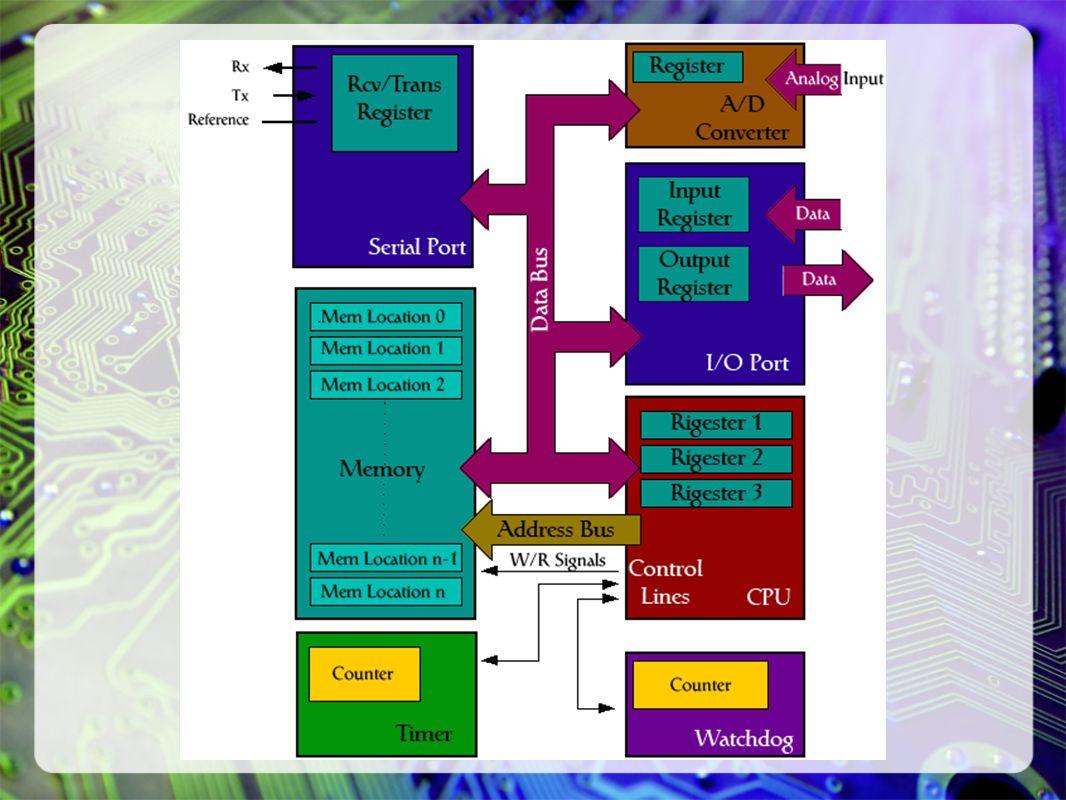 Unidade Central de Processamento O bloco capaz de multiplicar, dividir, somar, subtrair etc, e mover os dados de lugar para outro é chamado CPU (central processing unit).