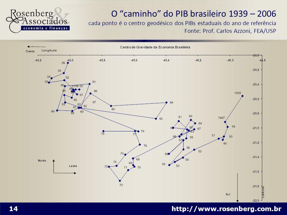 14 http://www.rosenberg.com.br O caminho do PIB brasileiro 1939 – 2006 cada ponto é o centro geodésico dos PIBs estaduais do ano de referência Fonte: