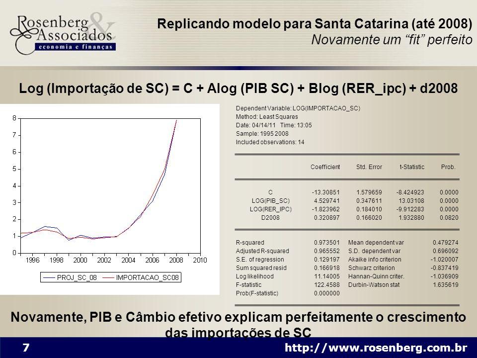 7 http://www.rosenberg.com.br Dependent Variable: LOG(IMPORTACAO_SC) Method: Least Squares Date: 04/14/11 Time: 13:05 Sample: 1995 2008 Included obser