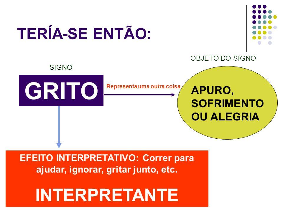 GRITO Representa uma outra coisa EFEITO INTERPRETATIVO: Correr para ajudar, ignorar, gritar junto, etc. INTERPRETANTE APURO, SOFRIMENTO OU ALEGRIA TER