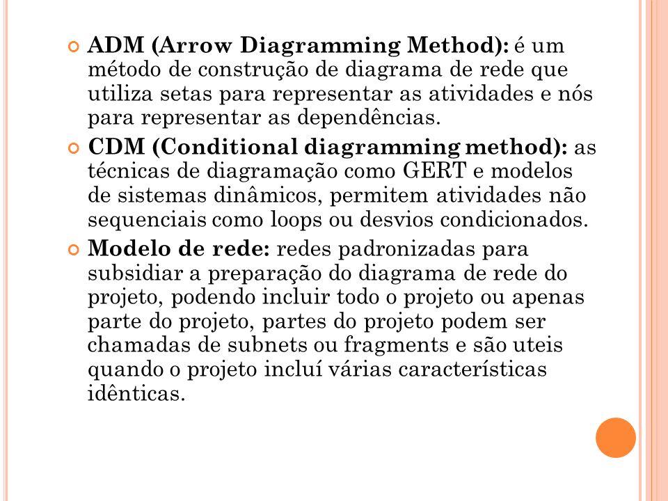 ADM (Arrow Diagramming Method): é um método de construção de diagrama de rede que utiliza setas para representar as atividades e nós para representar