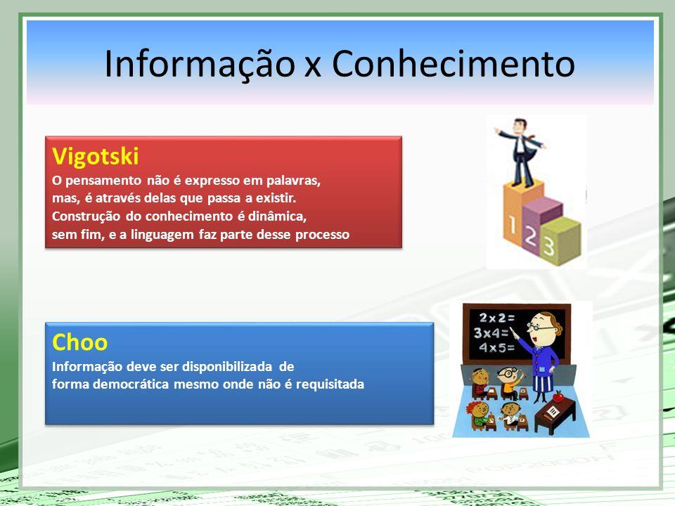 Informação x Conhecimento Vigotski O pensamento não é expresso em palavras, mas, é através delas que passa a existir. Construção do conhecimento é din
