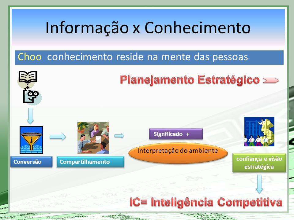 Choo conhecimento reside na mente das pessoas Conversão Compartilhamento Significado + interpretação do ambiente confiança e visão estratégica Informa