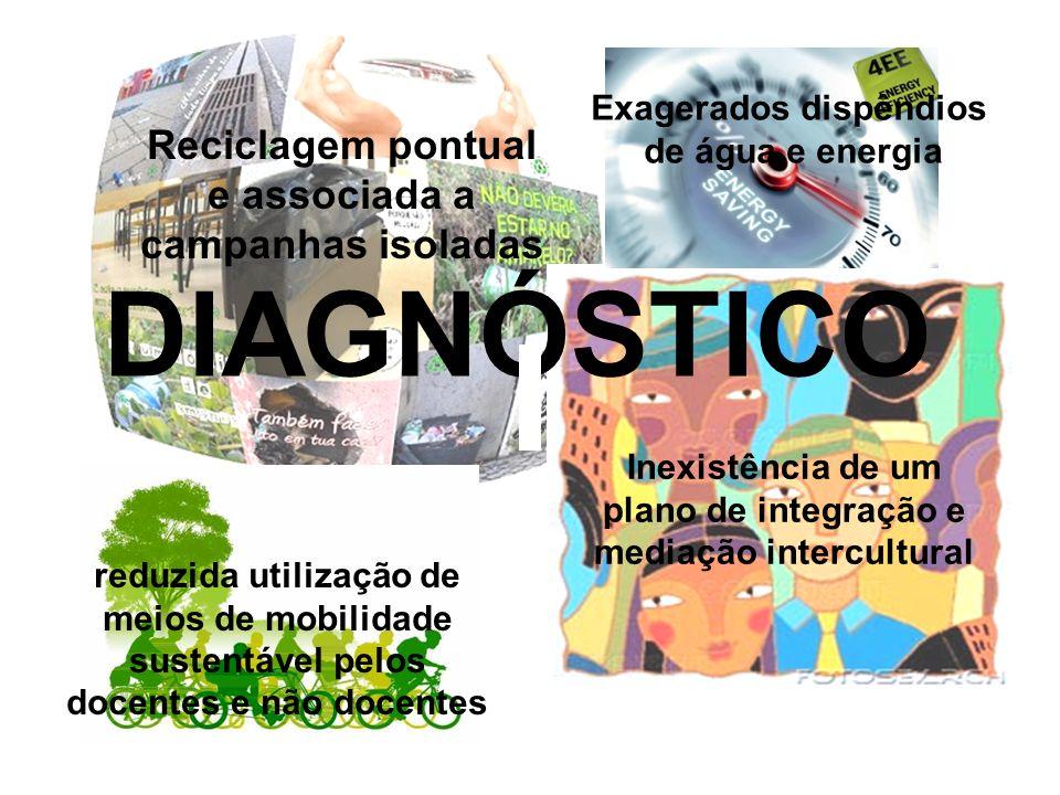 DIAGNÓSTICO Reciclagem pontual e associada a campanhas isoladas Exagerados dispêndios de água e energia Inexistência de um plano de integração e media