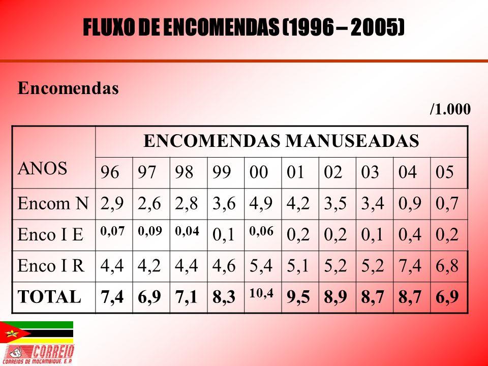ANOS ENCOMENDAS MANUSEADAS 96979899000102030405 Encom N2,92,62,83,64,94,23,53,40,90,7 Enco I E 0,070,090,04 0,1 0,06 0,2 0,10,40,2 Enco I R4,44,24,44,