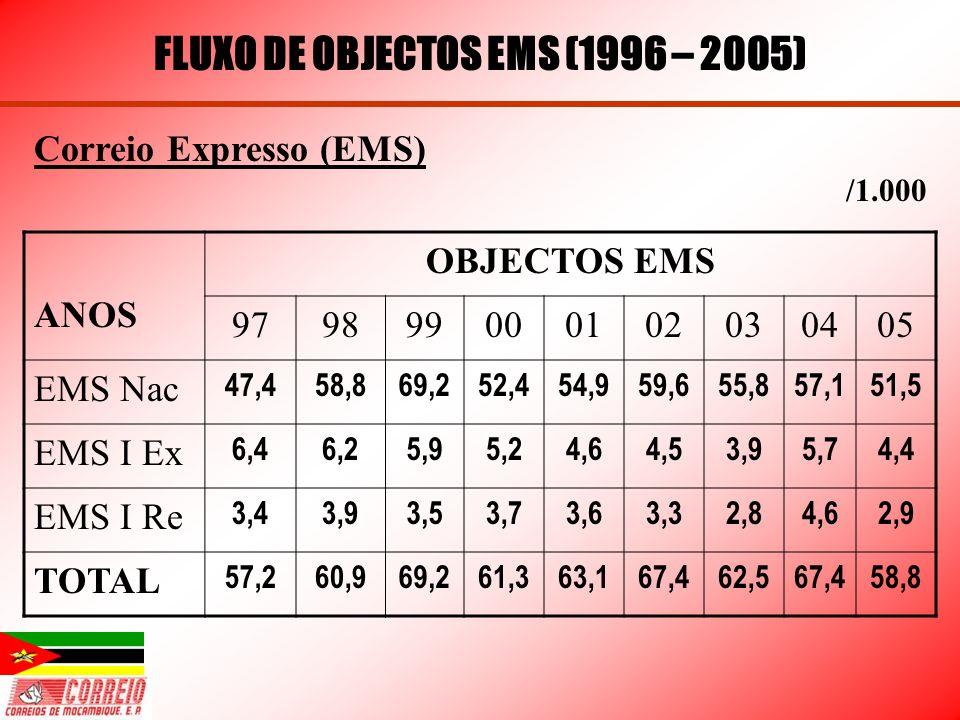 FLUXO DE OBJECTOS EMS (1996 – 2005) Correio Expresso (EMS) /1.000 ANOS OBJECTOS EMS 979899000102030405 EMS Nac 47,458,869,252,454,959,655,857,151,5 EM