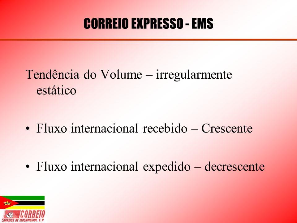 CORREIO EXPRESSO - EMS Tendência do Volume – irregularmente estático Fluxo internacional recebido – Crescente Fluxo internacional expedido – decrescen