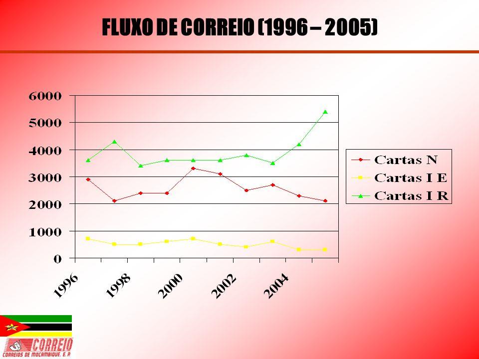 FLUXO DE CORREIO (1996 – 2005)