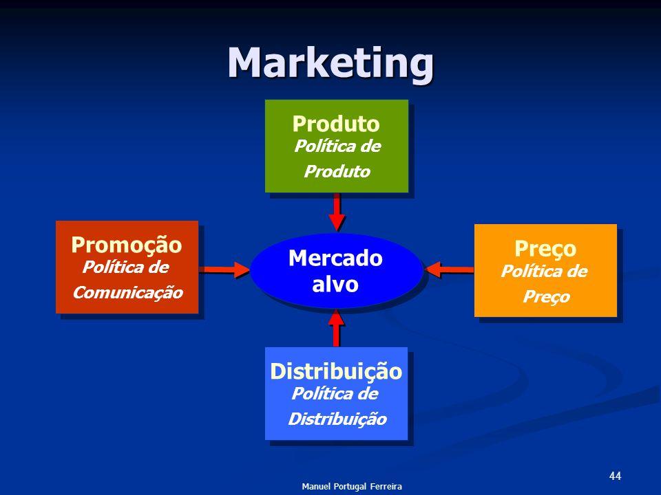 44 Marketing Distribuição Política de Distribuição Distribuição Política de Distribuição Preço Política de Preço Preço Política de Preço Promoção Polí